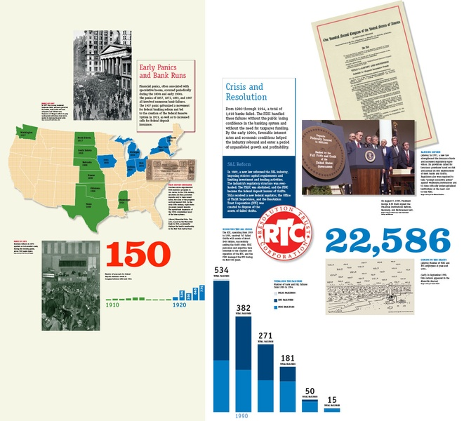 Project image 3 for Infographics, FDIC