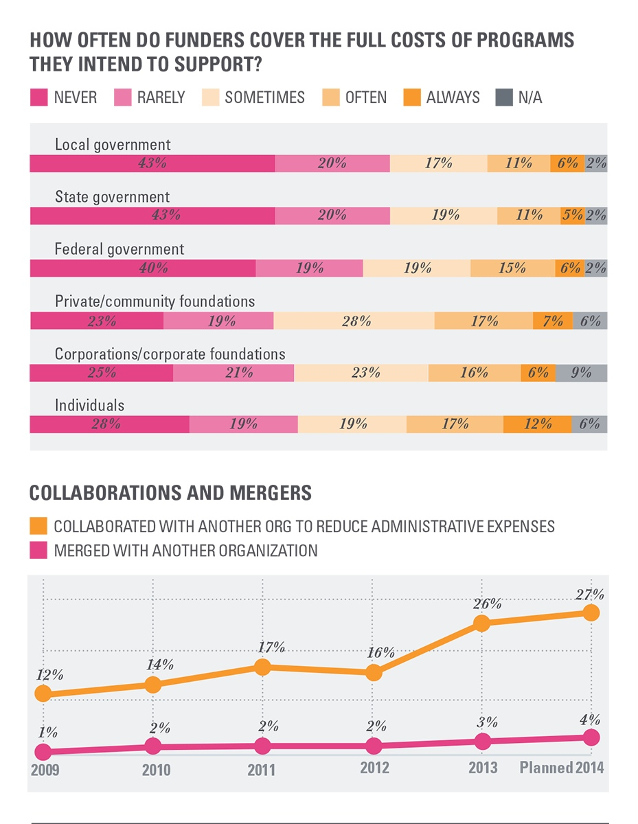 Project Image for Infographics, Nonprofit Finance Fund - State of the Sector Survey
