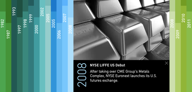 Project image 4 for Interactive Timeline, New York Stock Exchange