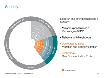Project image 4 for Transformation Mapping Data Visualization, World Economic Forum