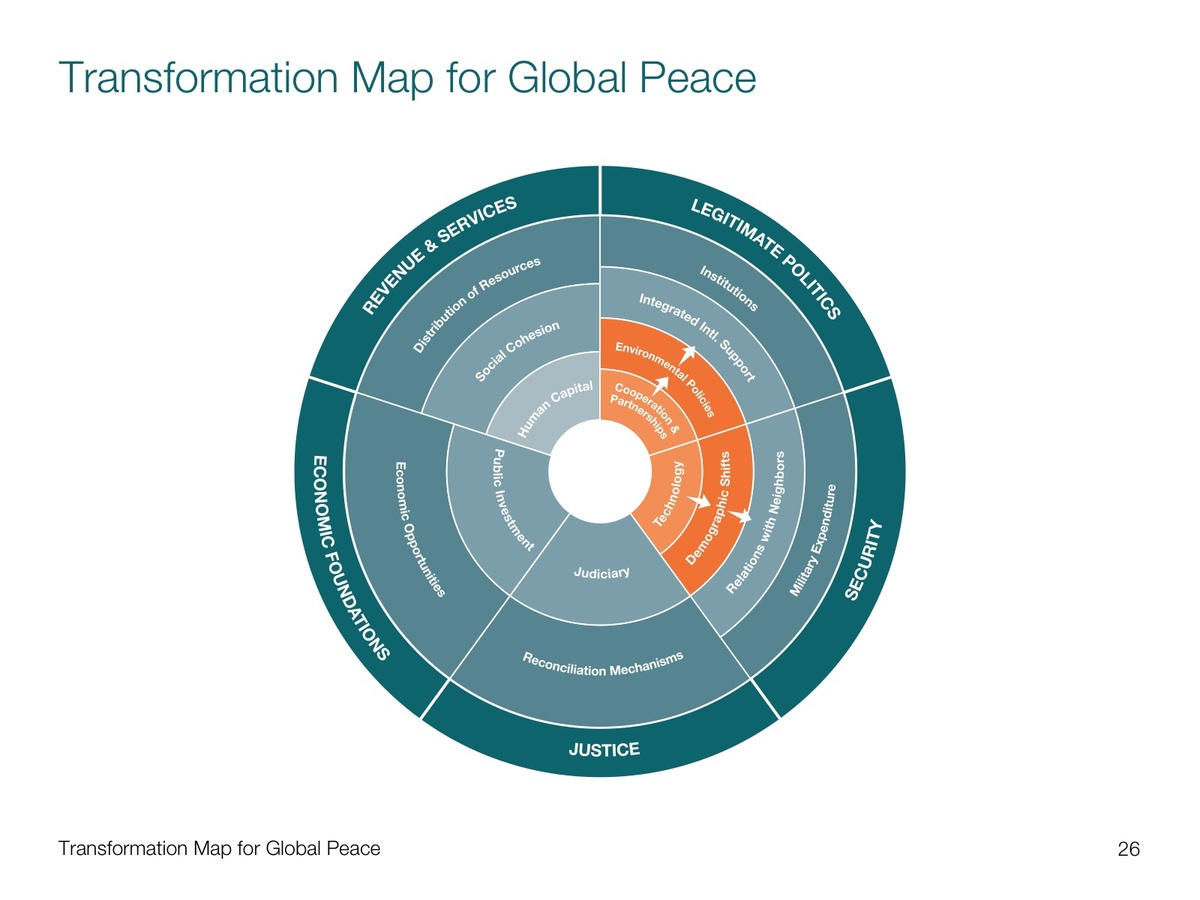 Project image 1 for Transformation Mapping Data Visualization, World Economic Forum